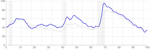 Oregon monthly unemployment rate chart from 1990 to October 2017
